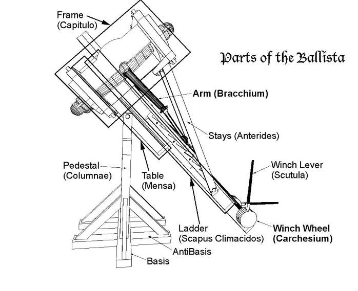 ancient greek artillery technology from catapults to the architronio English Diagram palintonon plans from build your own greek siege engine by kurt suleski