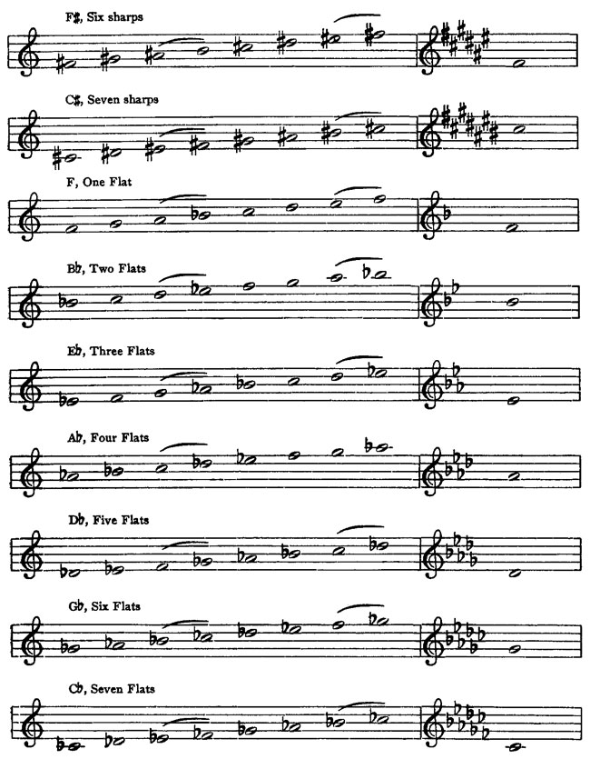 Music Notation and Terminology, Karl W  Gehrkens